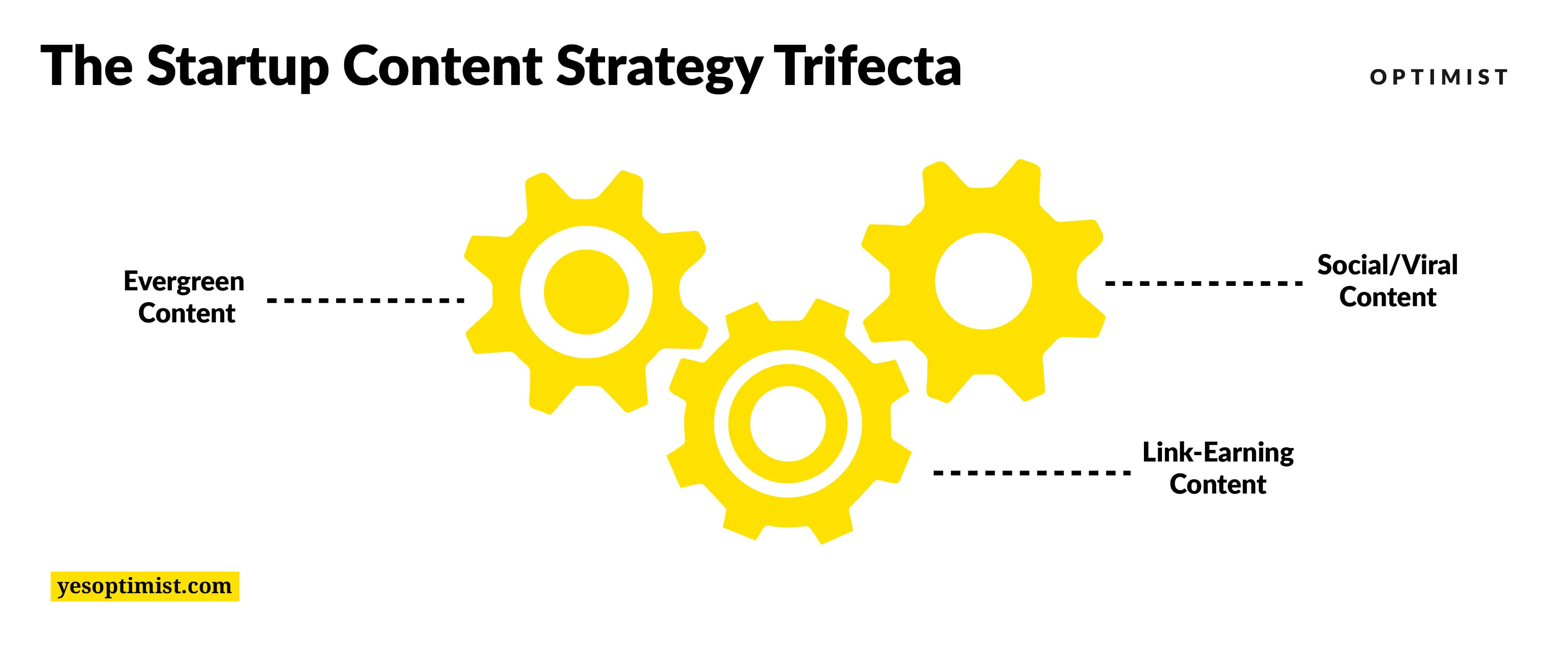 """The Optimist """"Trifecta"""" strategy for startup content marketing includes 3 types of content: Evergreen, social-viral, and linkbuilding."""