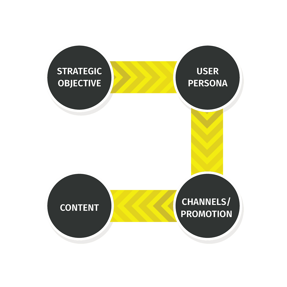 You need to begin planning for content marketing by considering your strategic objectives and then working through which users/personas are relevant, which channels you'll use to reach them, and then which content will be most effective in communicating your message.