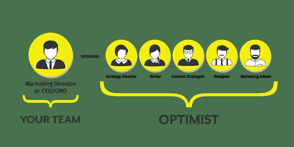 optimist-content-team-partner-resize