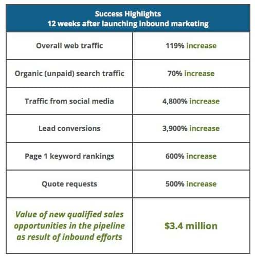 Fisher Tank's metrics from content marketing