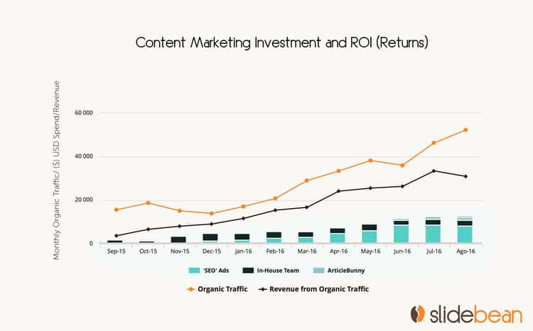 Slidebean's growth trough content marketing