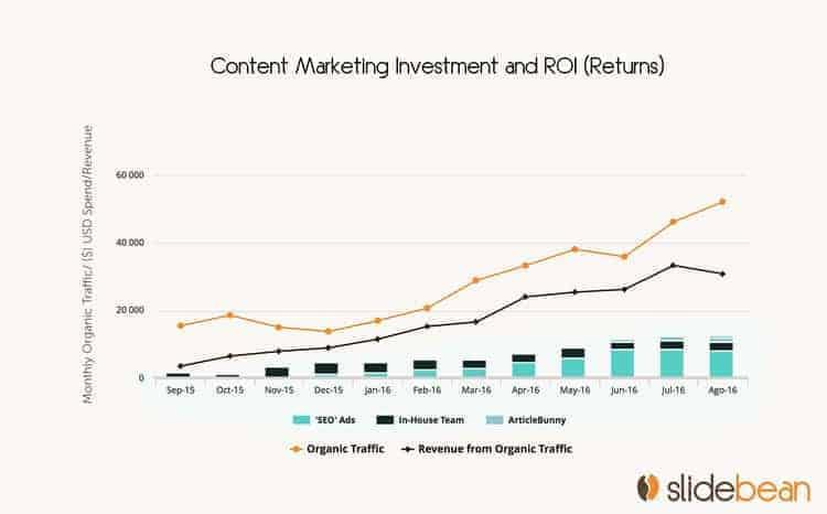 Slidebean's growth trough content marketing