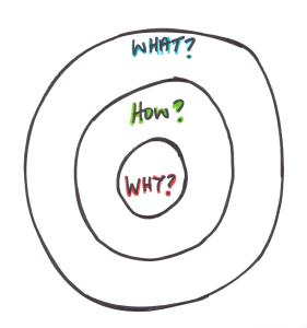 "Start with ""WHY"" you're doing content marketing, then expand outward to identify how you will achieve those results, and ultimately what activities you'll do to achieve those results."