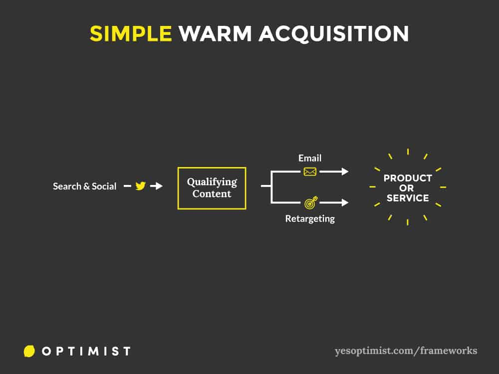 Framework for using content marketing to do simple warm customer acquisition