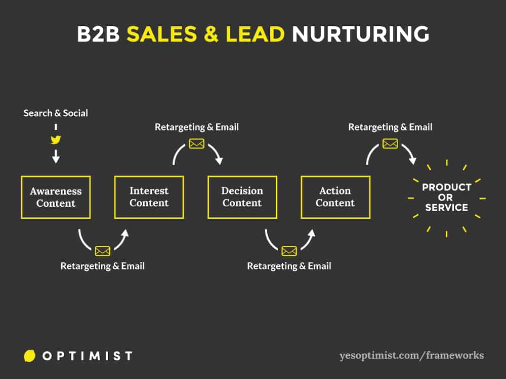 Framework for using content marketing to nurture sales leads and drive funnel conversions.
