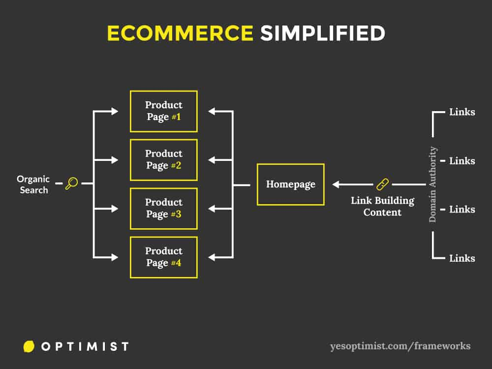 Framework for using content marketing to raise domain authority and drive organic traffic to an ecommerce website.