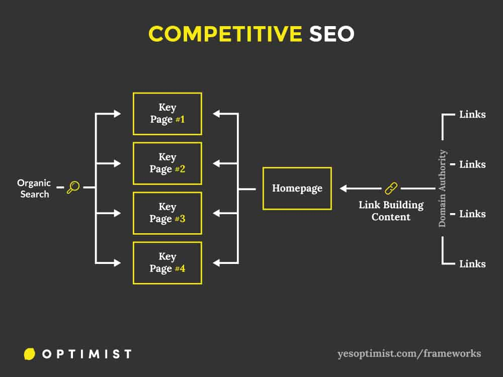 Framework for using content marketing to help a website rank for competitive SEO terms.
