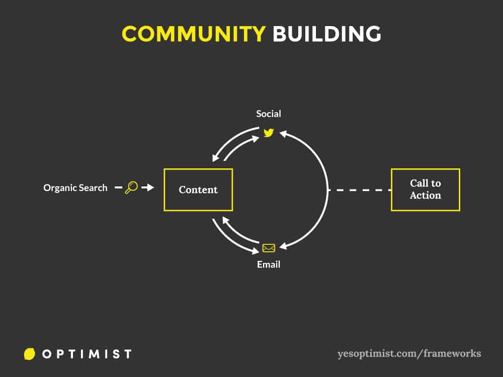 Framework for using content marketing to build a community and drive engagement among constituents.