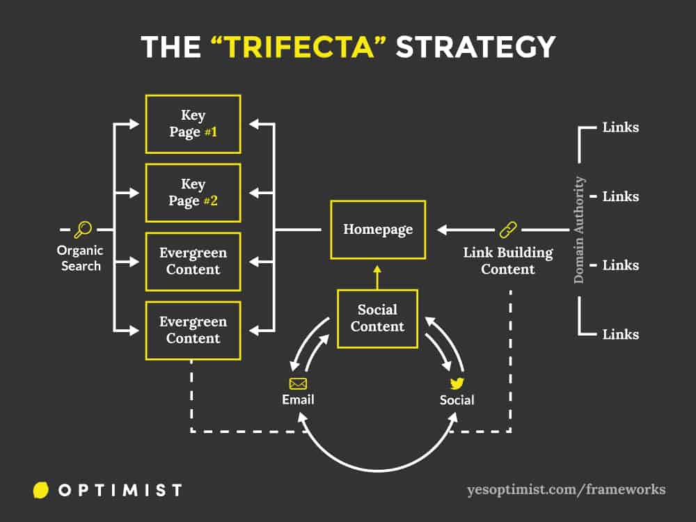 Framework for using content marketing to both drive short-term traffic and engagement while also investing in long-term growth through organic search.