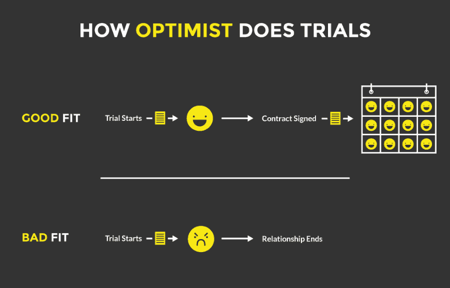 Graphic illustrating how Optimist does trial.