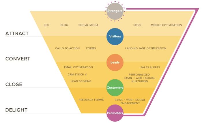 HubSpot's inbound marketing funnel graphic.