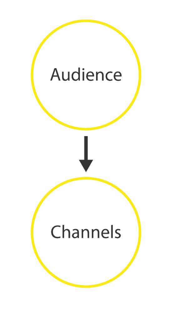 audience-to-channels