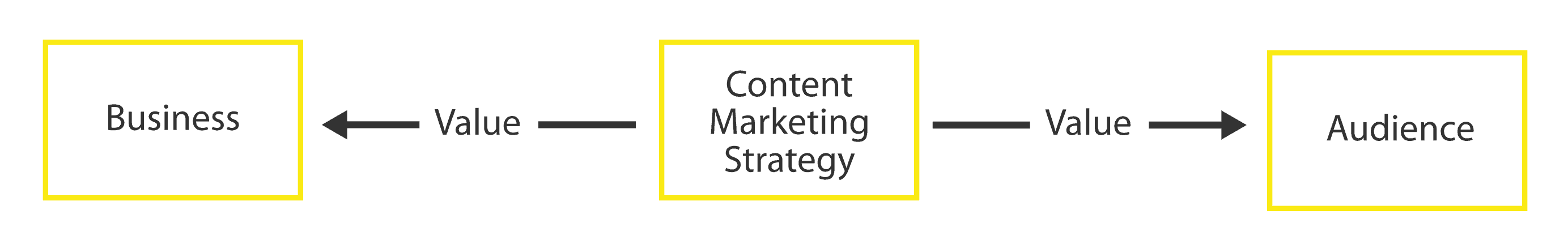 content-marketing-creates-value
