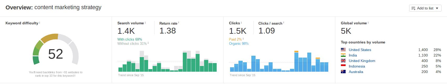 content-marketing-strategy-keyword