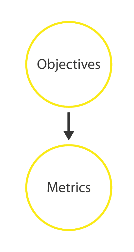 objectives-to-metrics