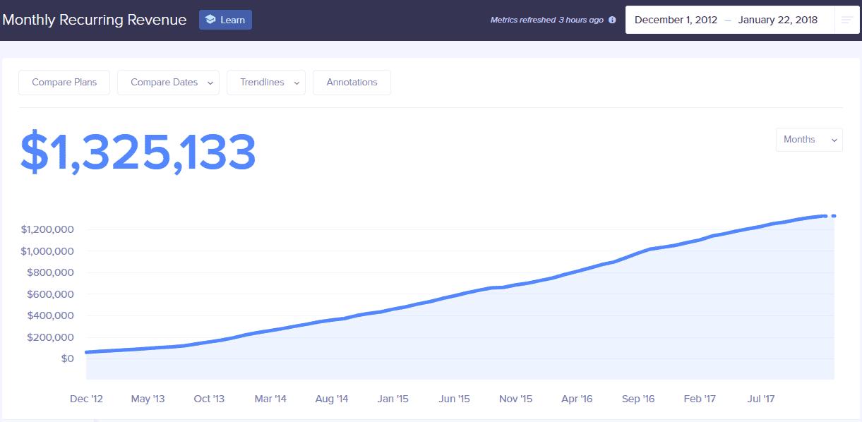 Screenshot of Buffer's growth in MRR since December, 2012