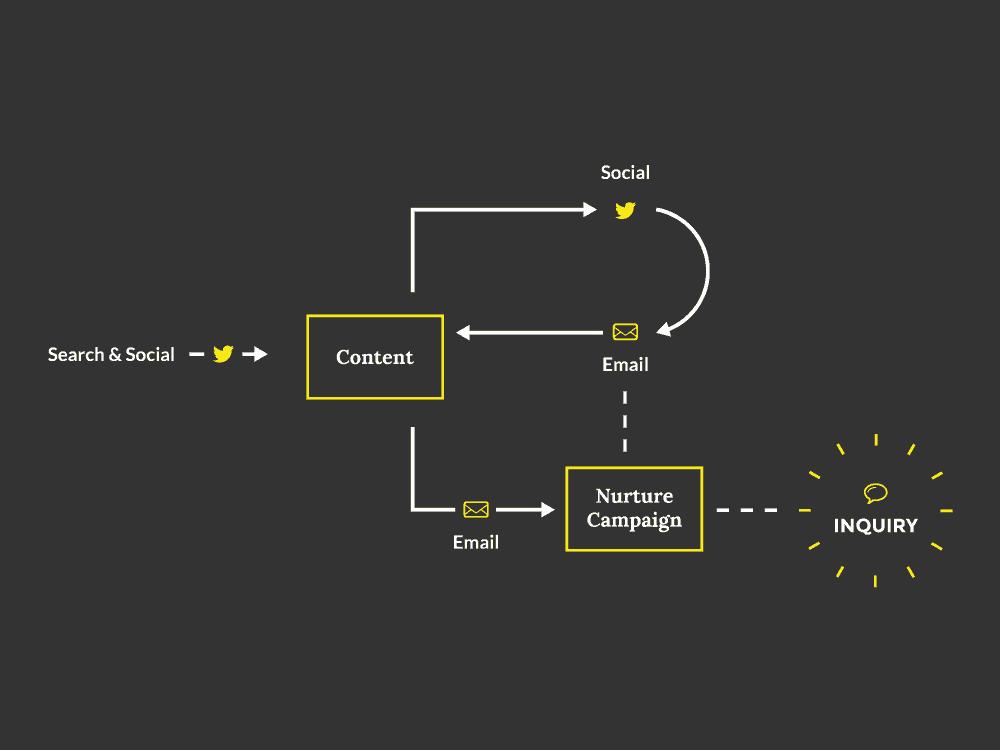Simple B2B lead generation framework for agencies