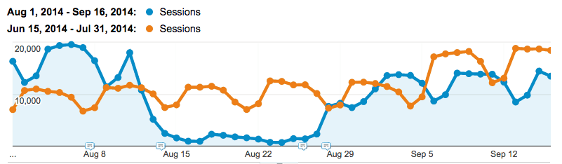 Google Analytics chart showing a huge drop in traffic to the Buffer website when they received a manual penalty from Google