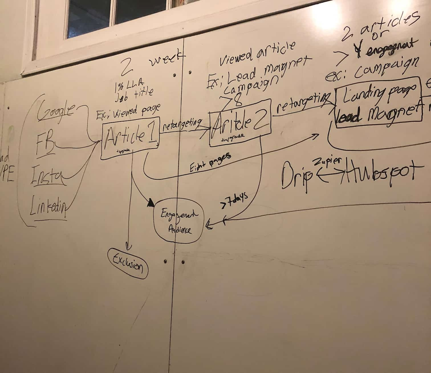 Whiteboarding an advanced lead generation and nurturing strategy
