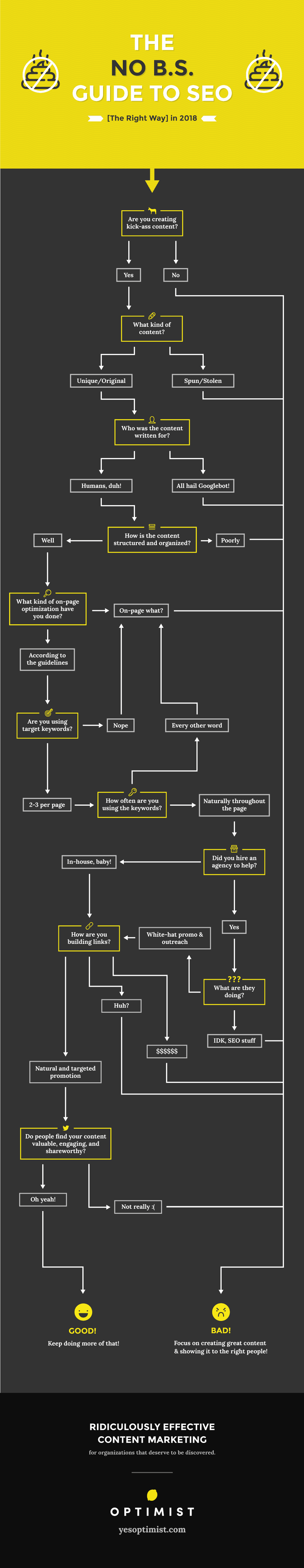 Flowchart: No-BS Guide to SEO in 2018