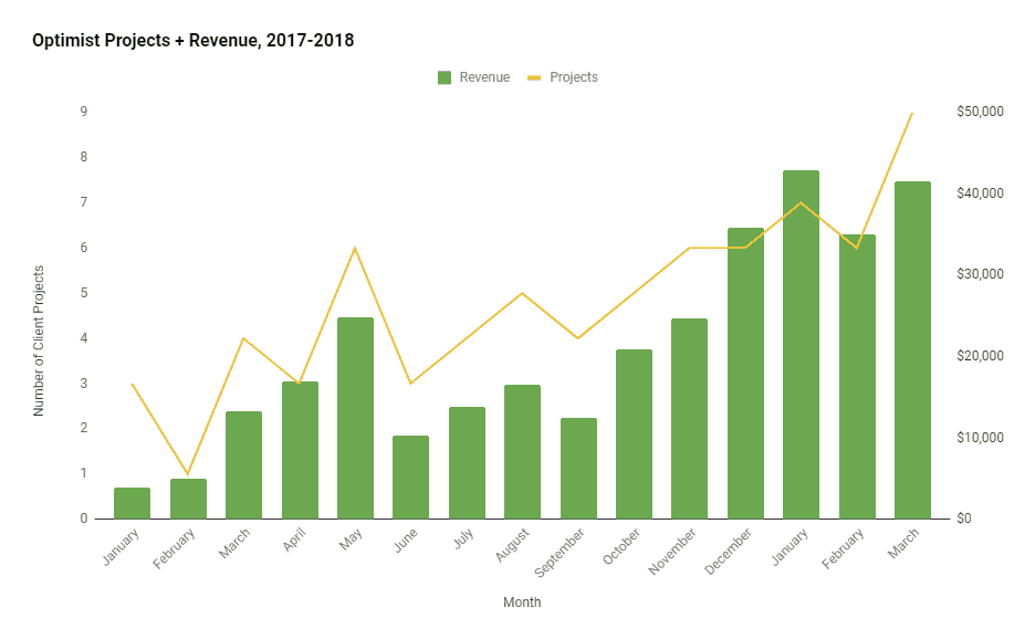Projects & Revenue - Q1, 2018