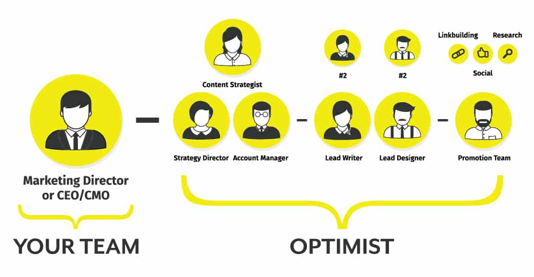 Optimist Team Restructure