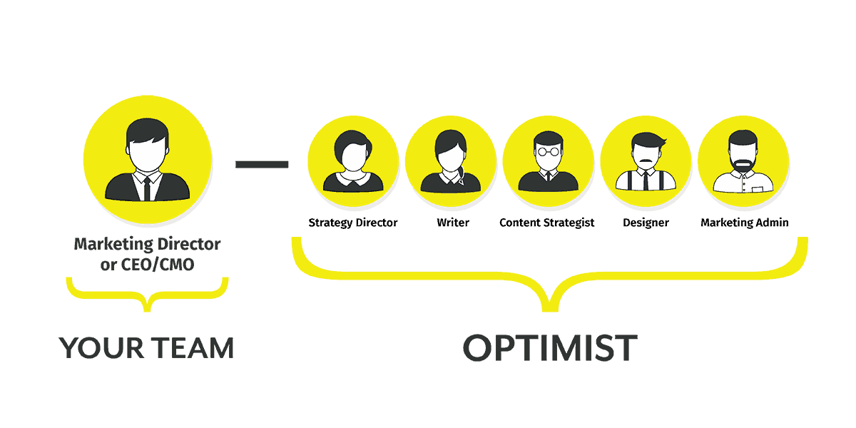Optimist Team Structure V1