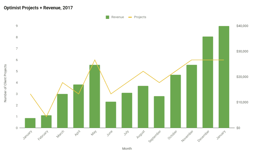 Optimist Revenue Growth - Year 1