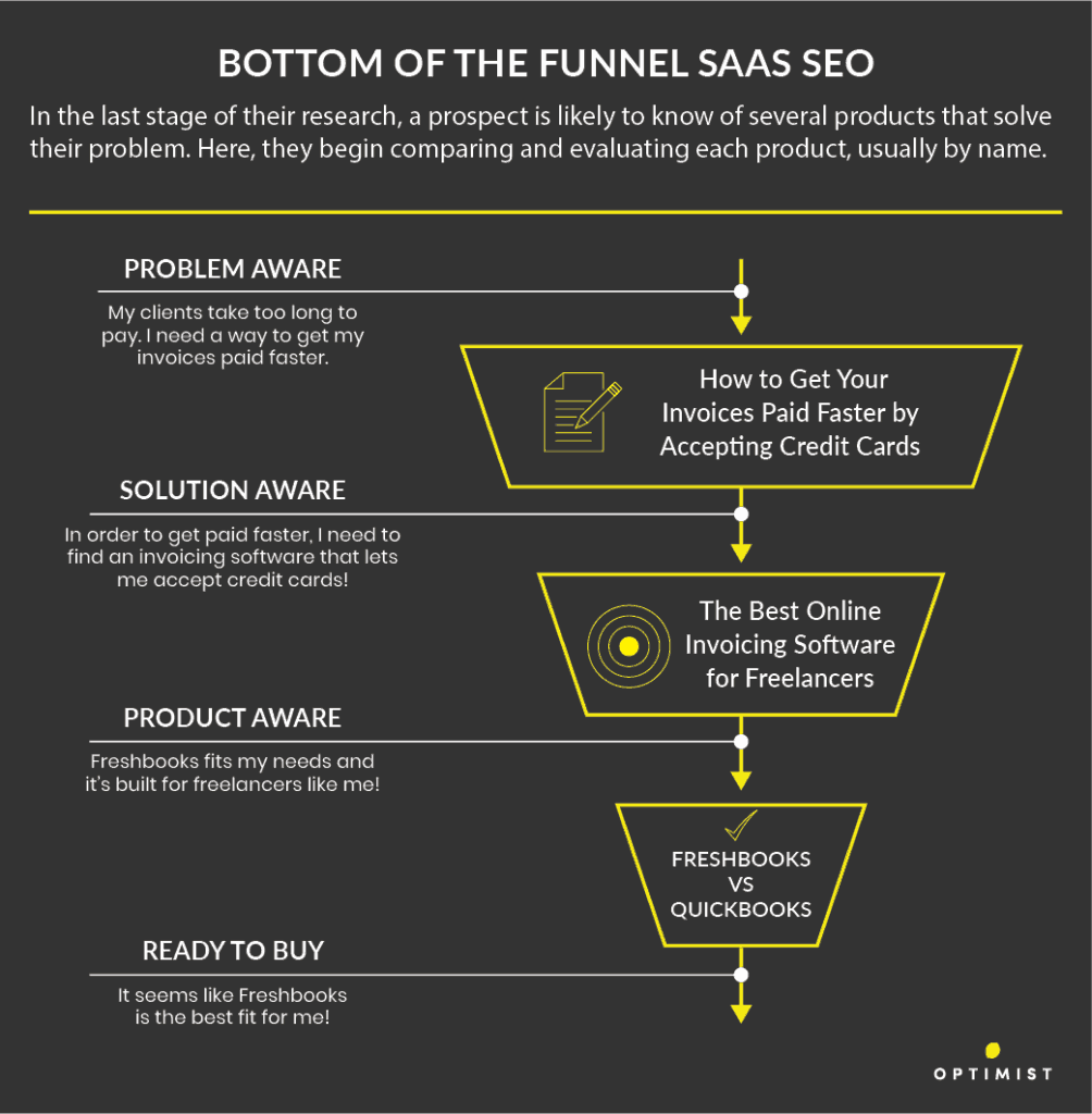 Bottom of the funnel SaaS SEO is where the buyer is reading about and comparing specific product options.