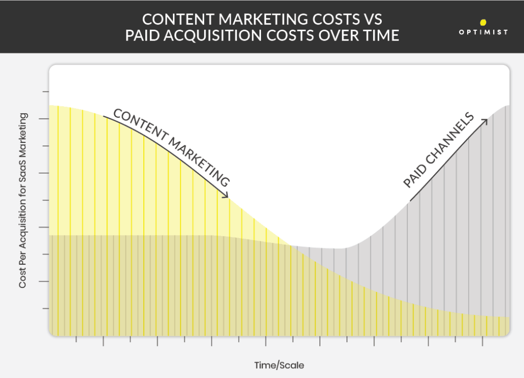 The CPA for content marketing diminishes over time, while the cost of paid acquisition is likely to increase.