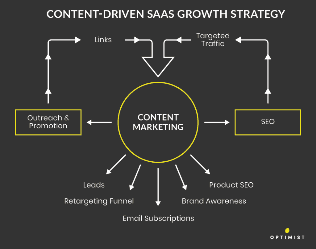 Content marketing is the central engine that drives nearly all of the startup growth activity that matters.