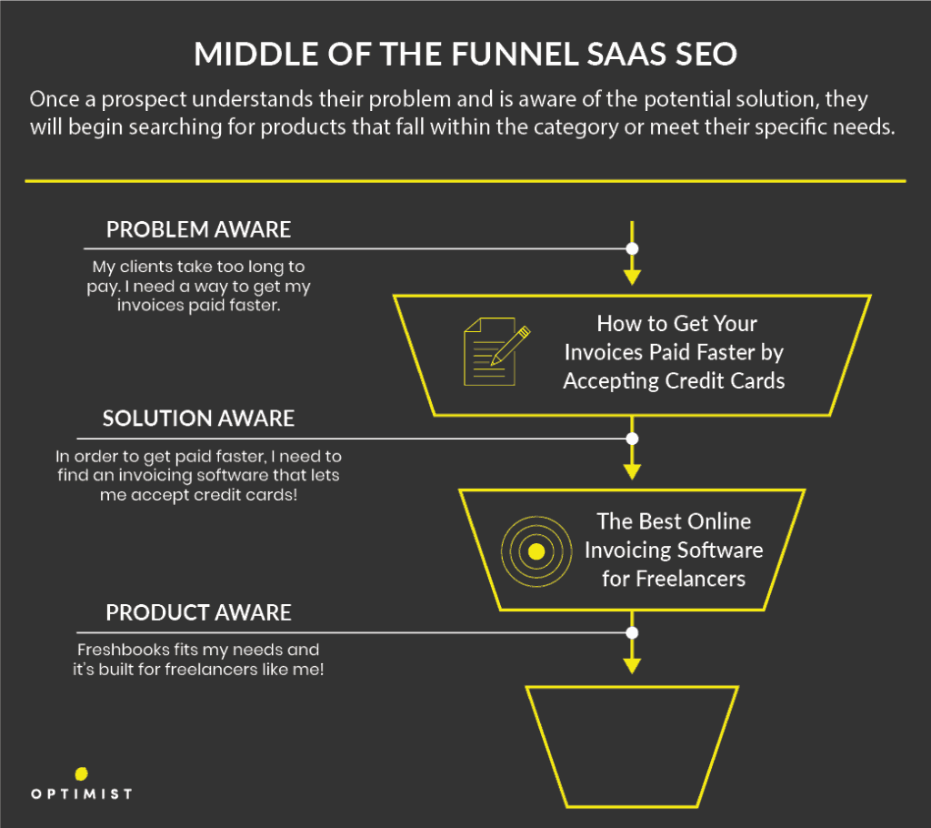 Middle of the funnel SaaS SEO is focused on solution-product keywords, which are usually product or marketing pages.