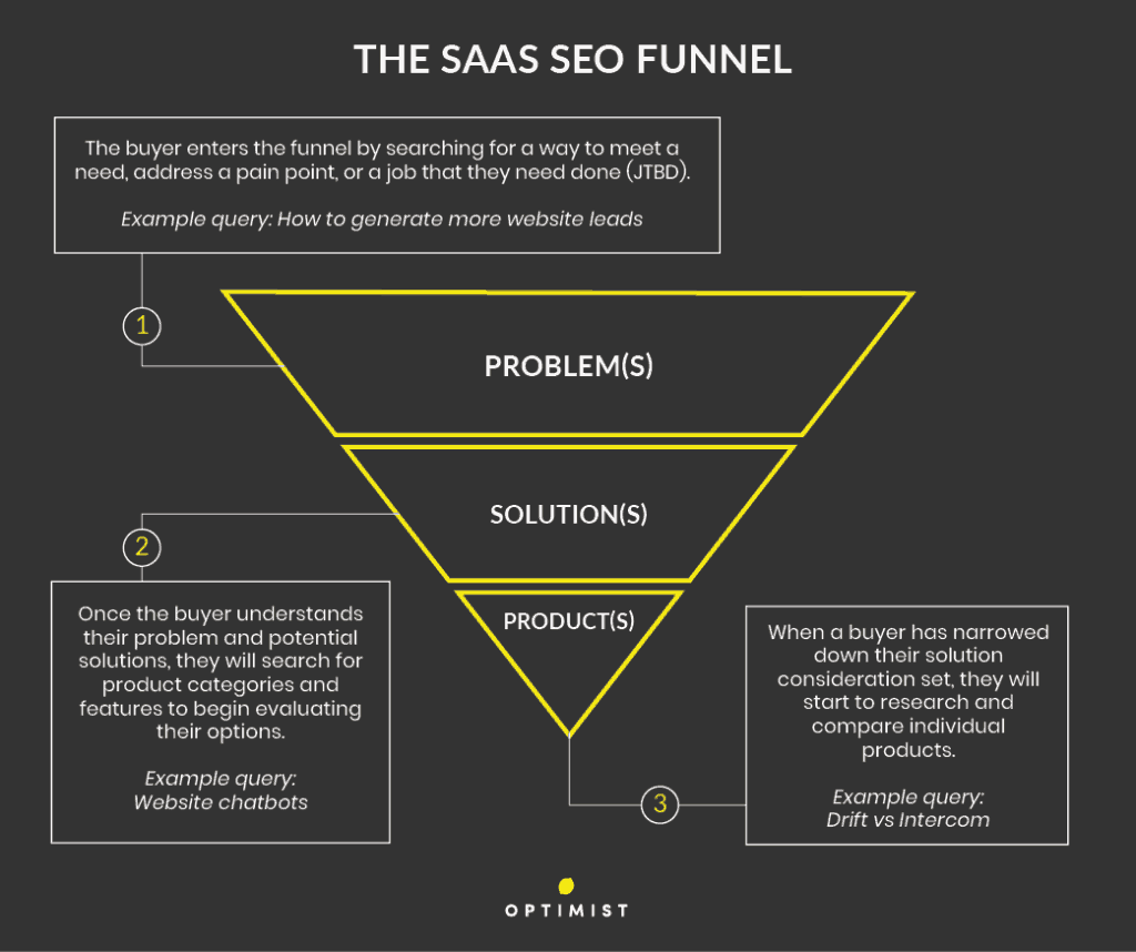 The SaaS SEO funnel begins when the buyer searches out a pain point and ends when they make a purchase decision.
