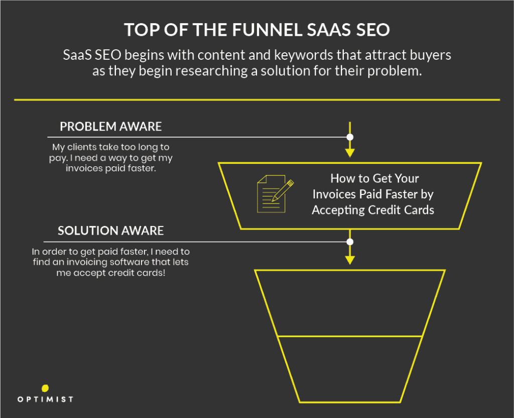 Top of the funnel SEO for SaaS is focused on problem-solution keywords and content.