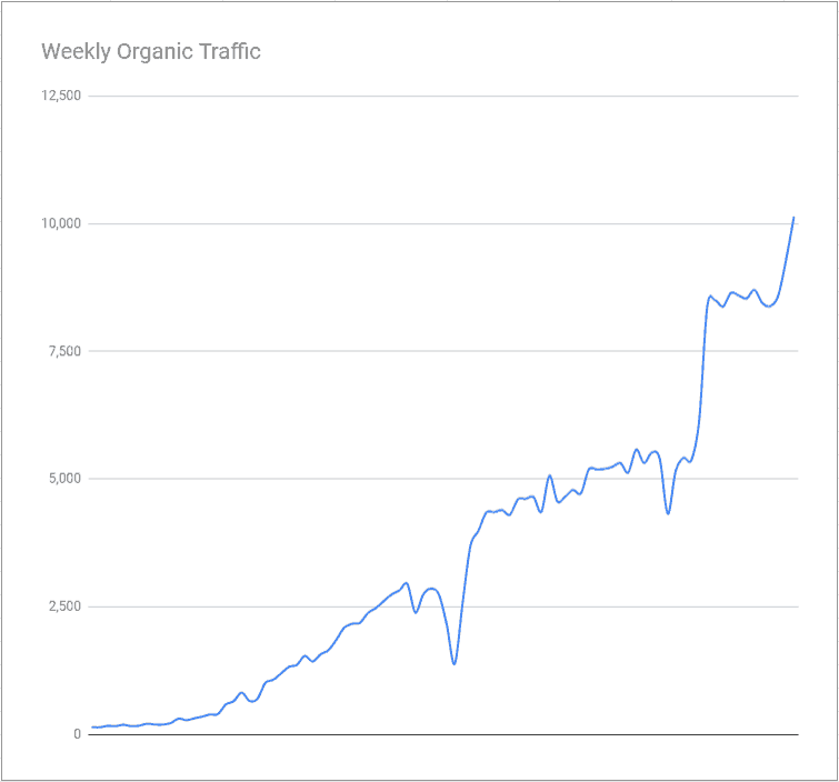 Organic traffic growth for a SaaS startup, using content marketing and SEO.