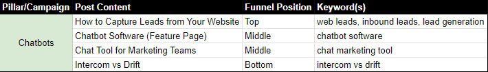 Content funnel for chatbots software shows how all of the content comes together.