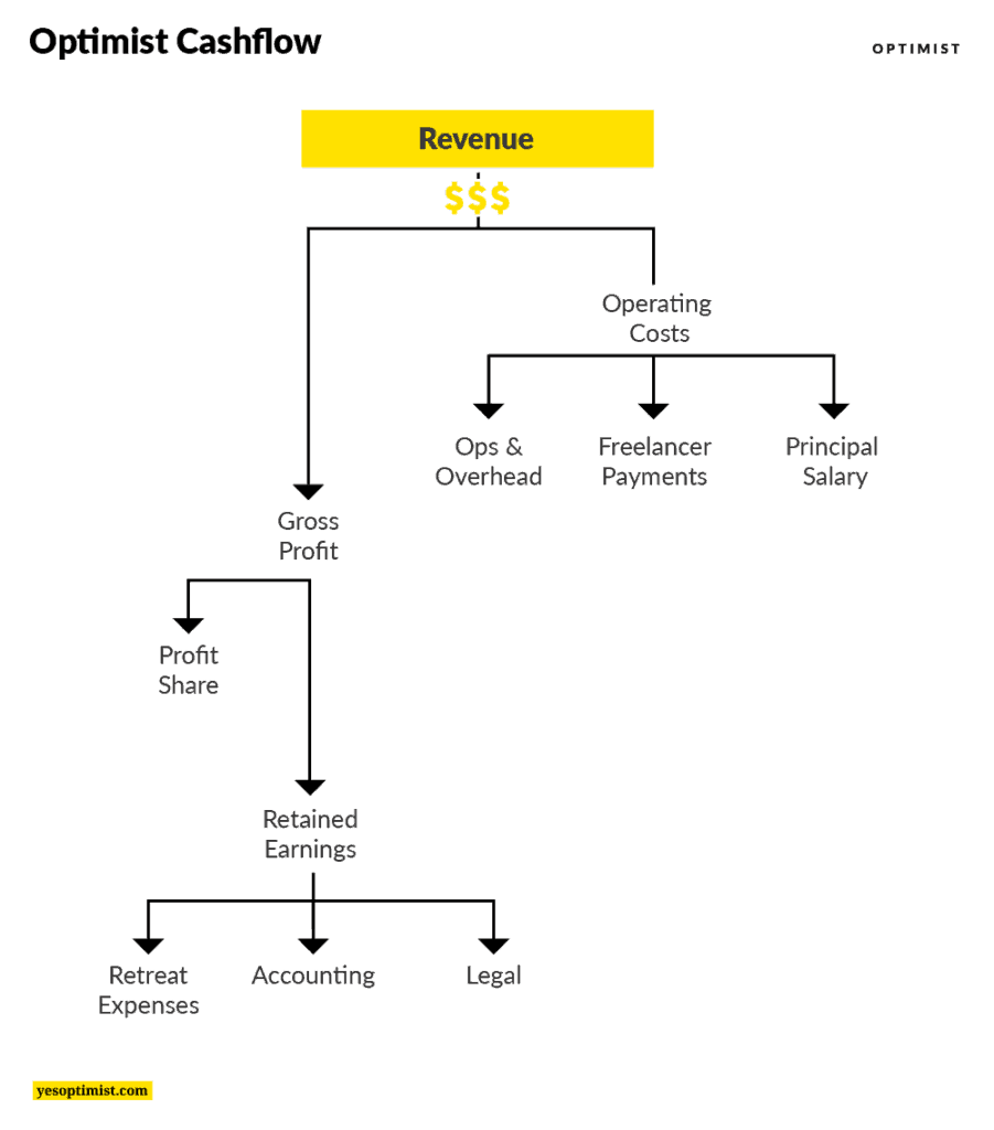 Flowchart showing how Optimist's revenue flows through the company, from operating costs to profit, profit share, and additional expenses.