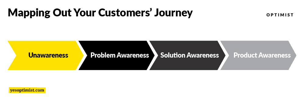 Mapping out the customers' journey is a key part of SaaS lead generation.