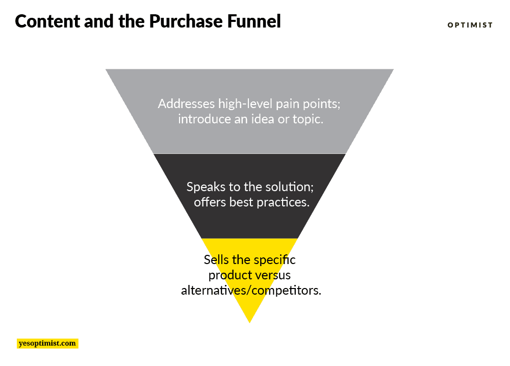 Content and purchase funnel shows the top, middle, and bottom of the funnel stages.