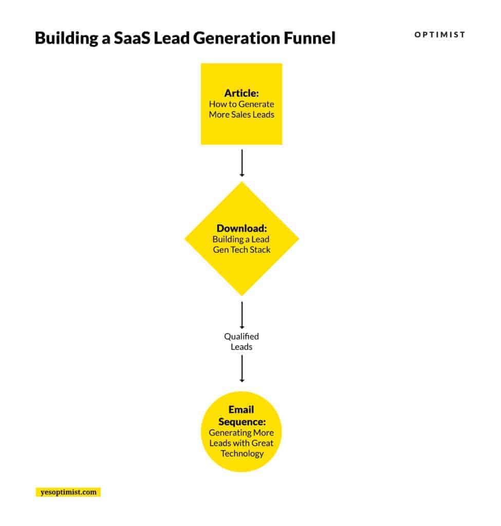 Building a SaaS Lead generation funnel.