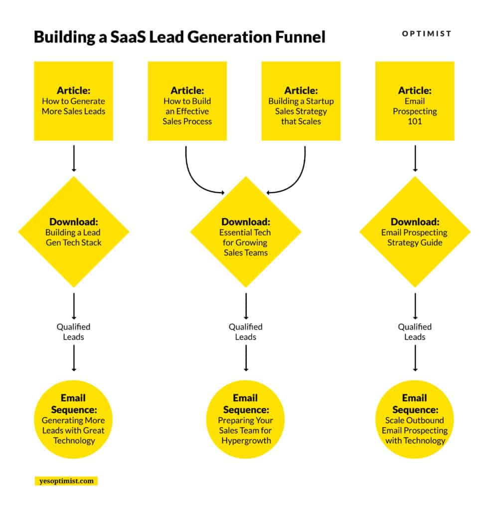 Expanding the SaaS lead generation funnel.