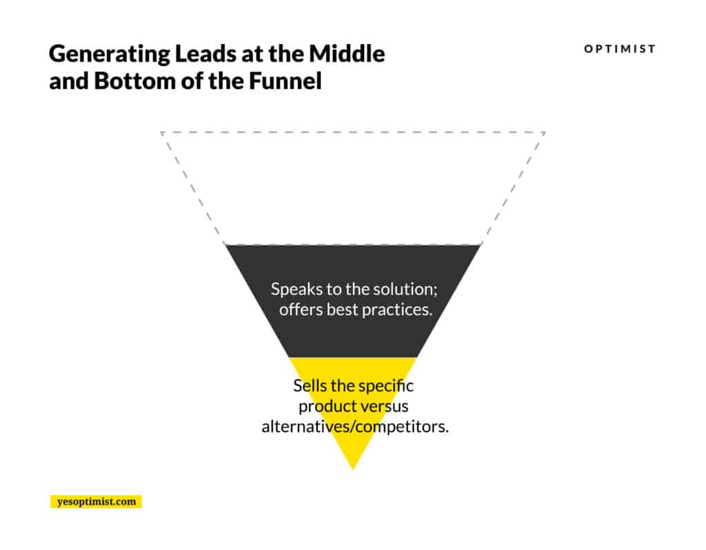 Generating leads at the bottom and middle of the funnel.
