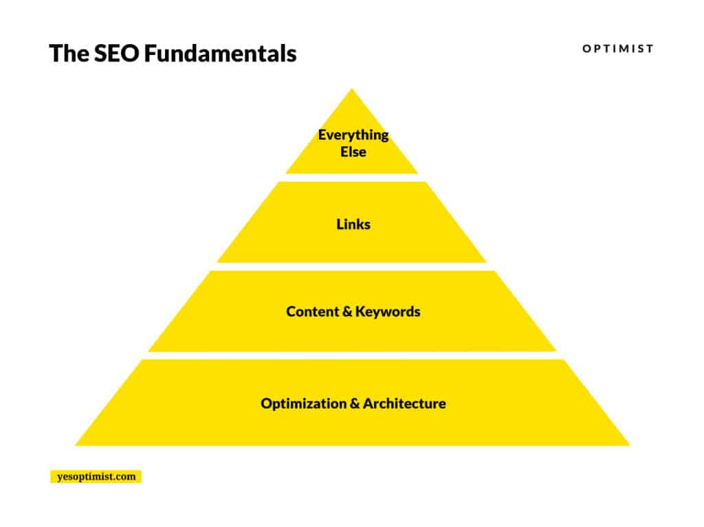 The fundamentals of SEO: Optimization and architecture, content and keywords, links, followed lastly by everything else.