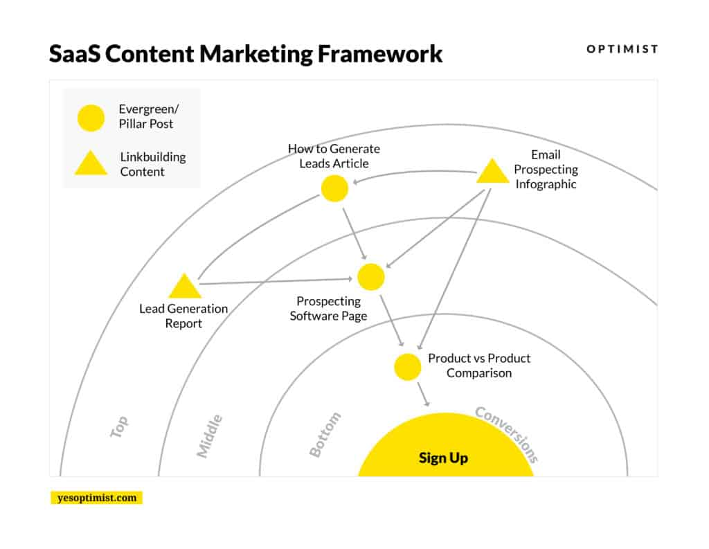 SaaS Content Marketing Framework shows how to use multiple types of content at key points in the buyer funnel to drive sales and conversions.