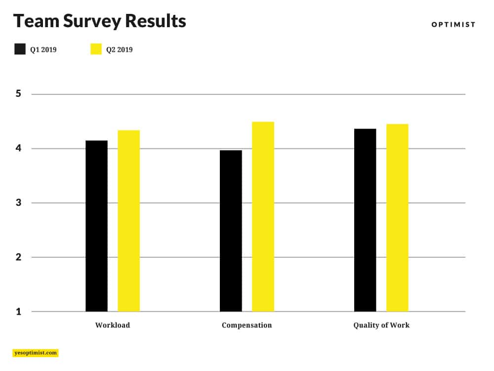 Team survey results show that people felt better about workload, compensation, and quality of work.