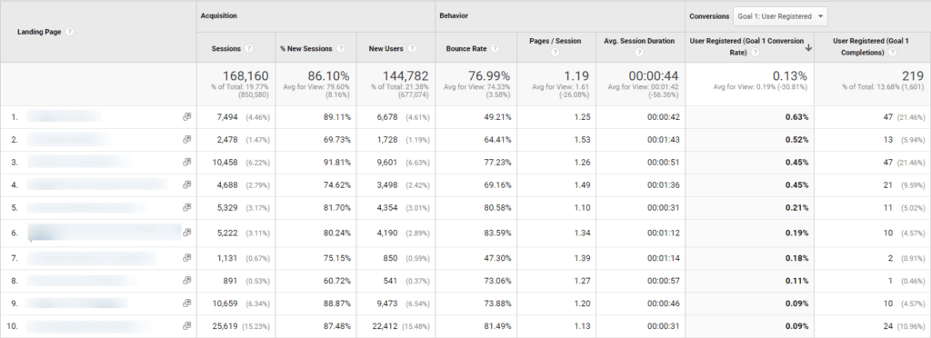 Google Analytics screenshot showing a SaaS client's conversions from top of the funnel content posts