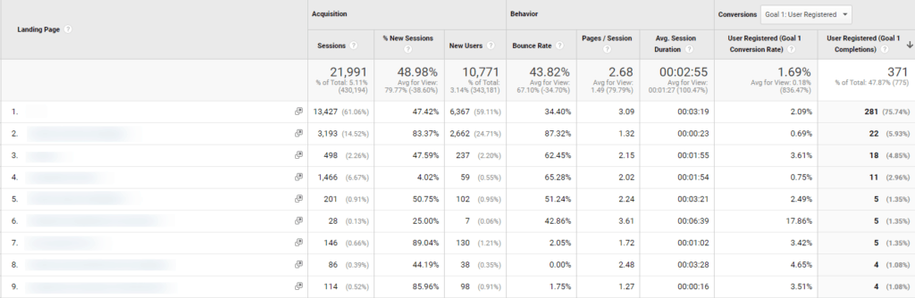 Google Analytics screenshot showing product conversion rate over 10x blog conversion rate.