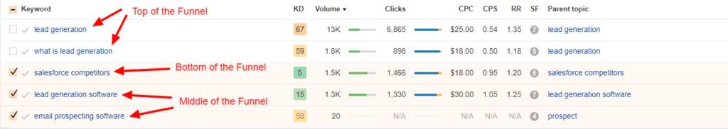 Ahrefs screenshot showing examples of keywords at each stage of the funnel.