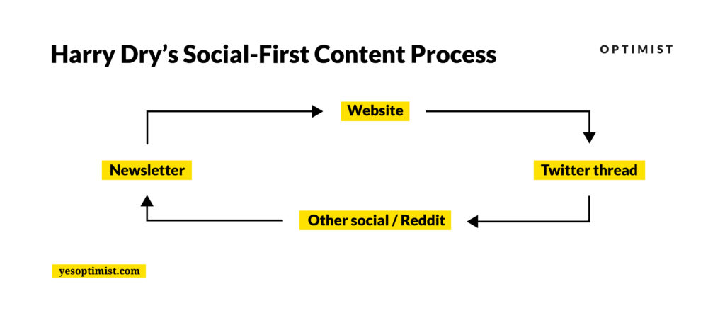 Harry Dry's Social-First Content Process