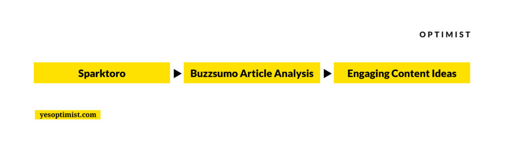 Use Sparktoro and Buzzsumo to research and identify engaging content ideas.